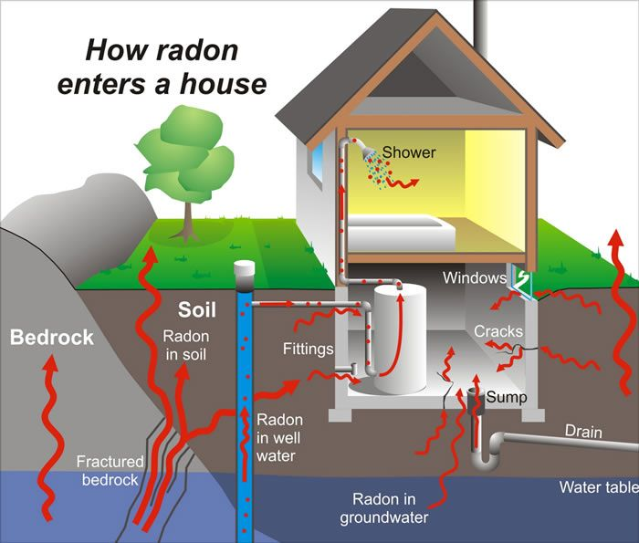 How Radon Gets in the House